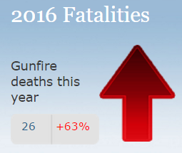 officer down gun fatalities
